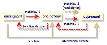 ENSEIGNEMENT ASSISTE PAR ORDINATEUR